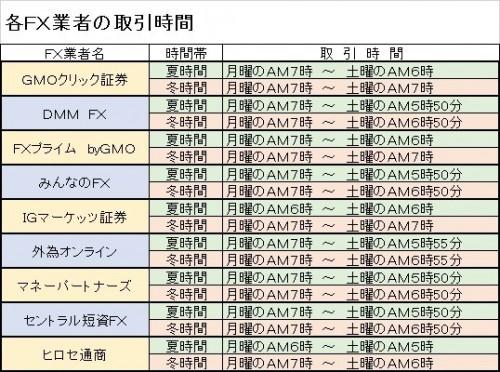 各FX業者の取引時間比較