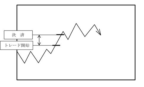 スキャルピングの決済イメージ