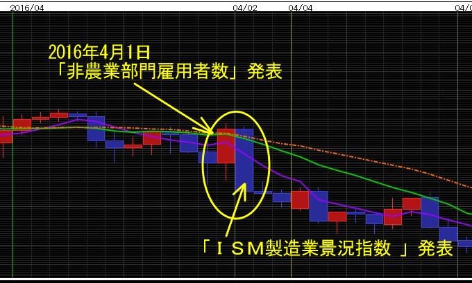 ドル円予想3