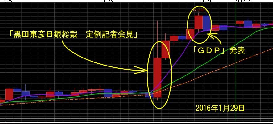 ドル円予想4